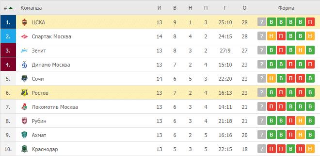 ЦСКА — Ростов: таблица
