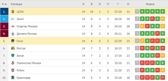 ЦСКА – Сочи: таблица