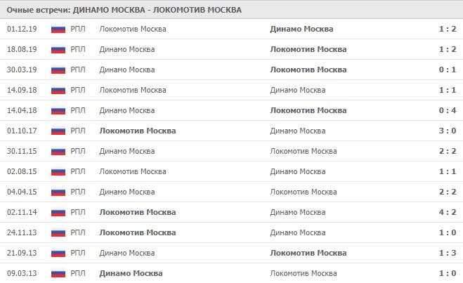 Динамо Москва — Локомотив Москва: статистика