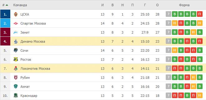 Динамо Москва — Локомотив Москва: таблица