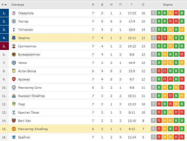 Эвертон – Манчестер Юнайтед: таблица