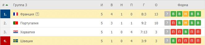 Франция – Швеция: таблица