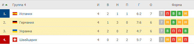 Германия – Украина: таблица