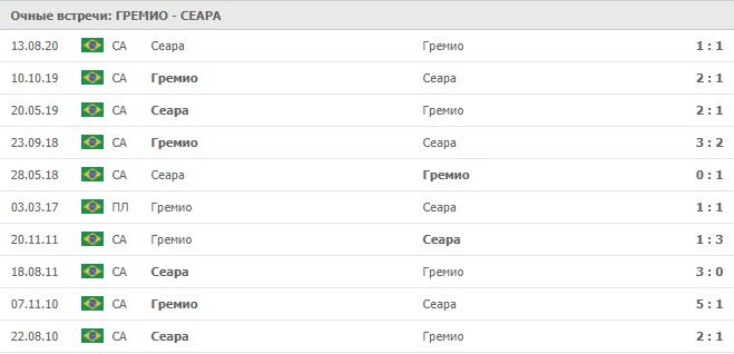 Гремио – Сеара: статистика
