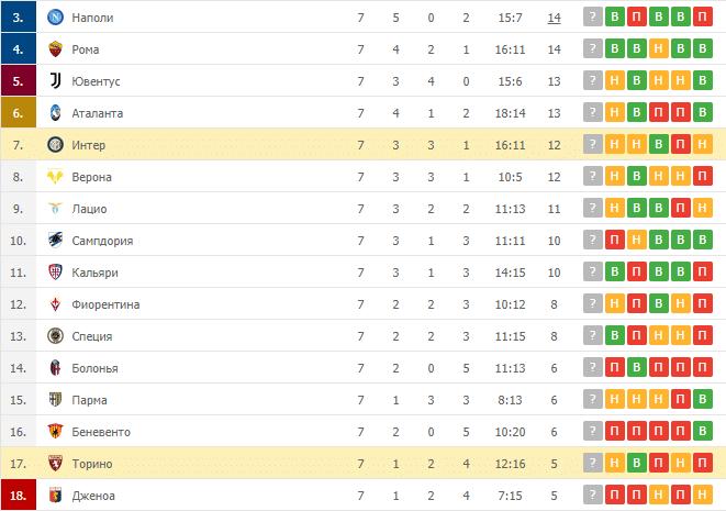 Интер – Торино: таблица