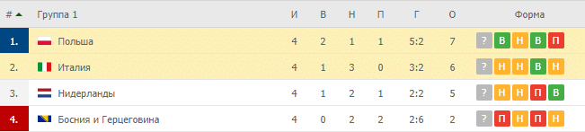 Италия – Польша: таблица