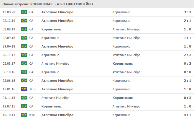 Коринтианс – Атлетико Минейро: статистика