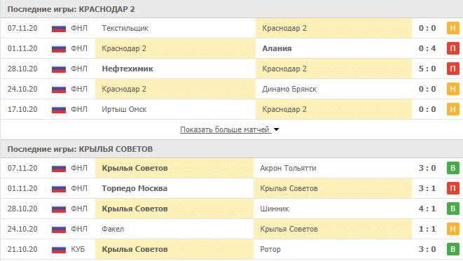 Краснодар 2 – Крылья Советов: статистика