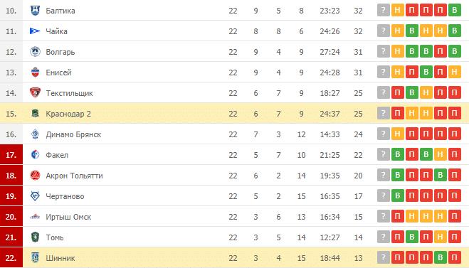 Краснодар 2 – Шинник: таблица