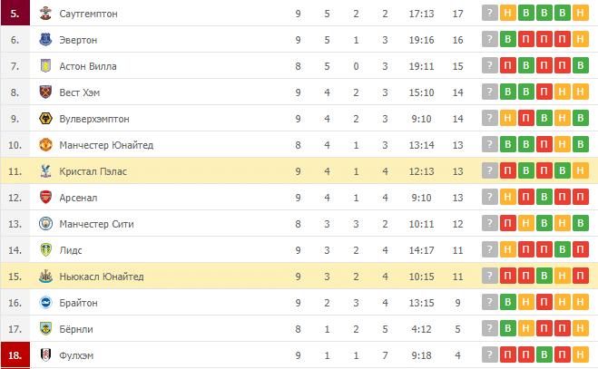 Кристал Пэлас – Ньюкасл Юнайтед: таблица