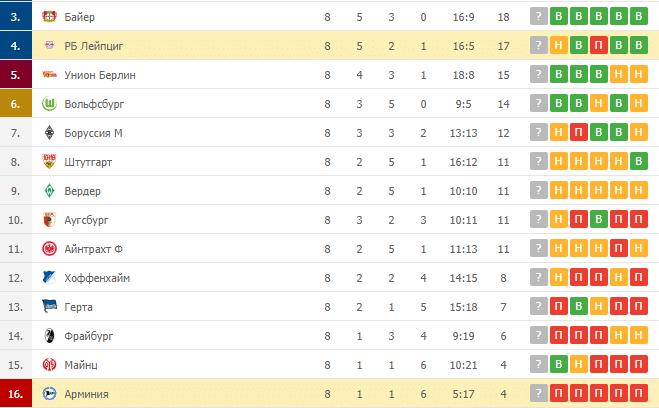 РБ Лейпциг – Арминия: таблица