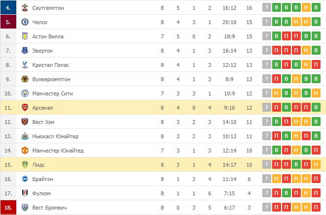Лидс – Арсенал: таблица
