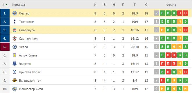 Ливерпуль – Лестер: таблица
