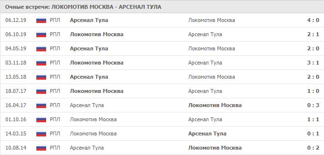 Локомотив Москва – Арсенал Тула: статистика