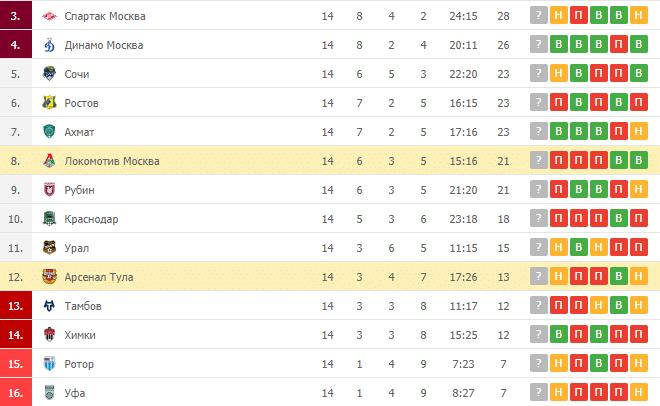 Локомотив Москва – Арсенал Тула: таблица