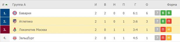 Локомотив Москва – Атлетико: таблица
