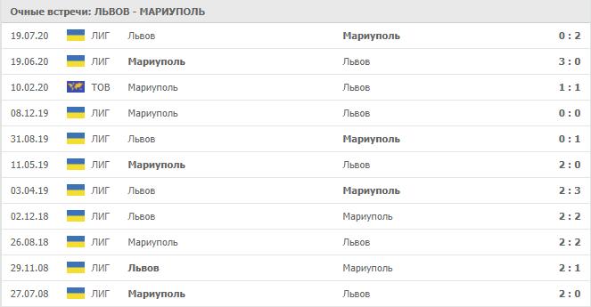 Львов – Мариуполь: статистика