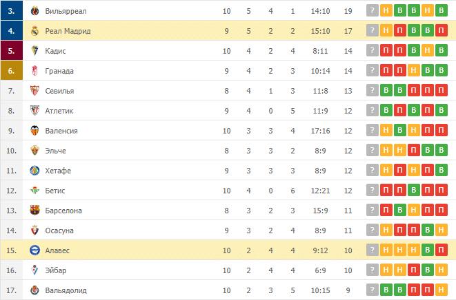 Реал Мадрид – Алавес: таблица
