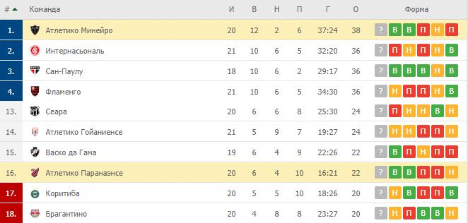 Атлетико Минейро – Атлетико Паранаэнсе: таблица