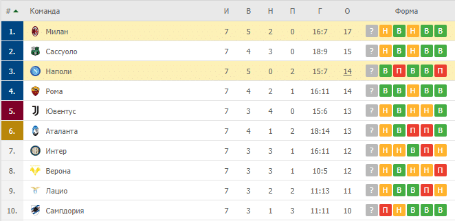 Наполи – Милан: таблица