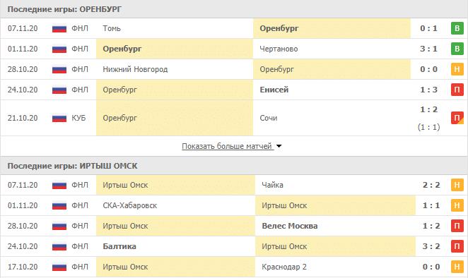 Оренбург - Иртыш Омск: статистика