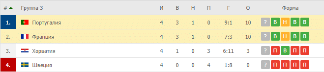 Португалия – Франция: таблица