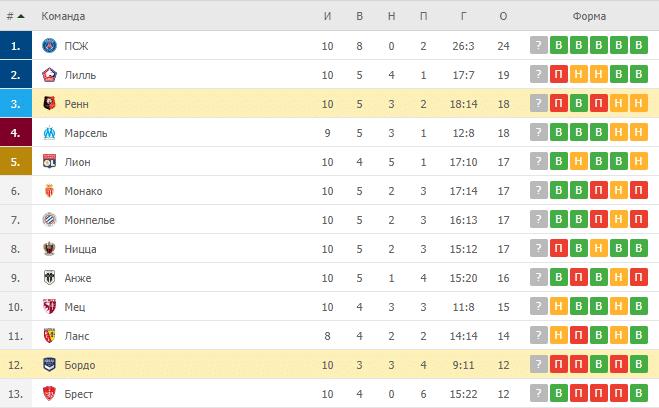 Ренн – Бордо: таблица