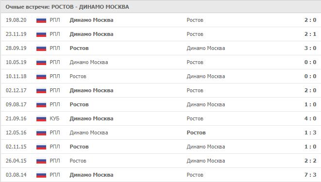 Ростов – Динамо Москва: статистика