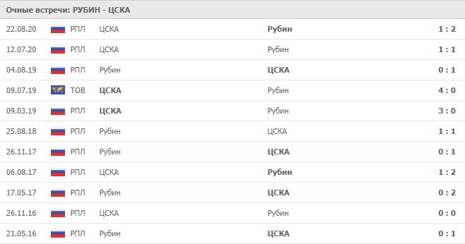 Рубин – ЦСКА:статистика