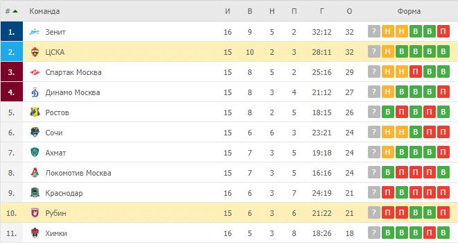 Рубин – ЦСКА: прогноз и ставка на матч 29.11.2020