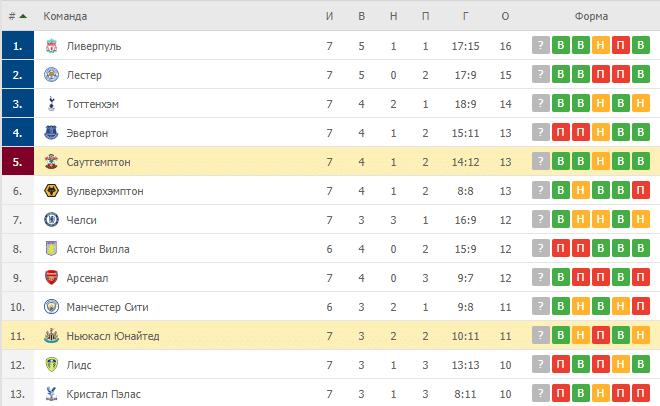 Саутгемптон – Ньюкасл Юнайтед: таблица
