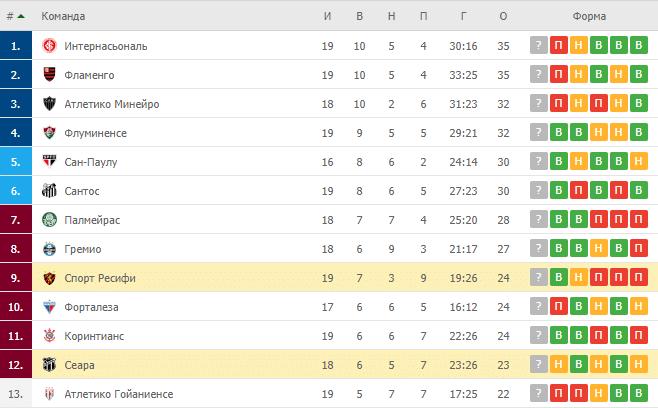 Сеара – Спорт Ресифи: таблица