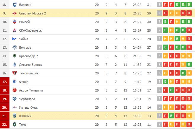 Шинник - Спартак Москва 2: таблица