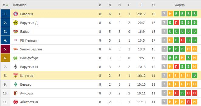 Штутгарт – Бавария: таблица