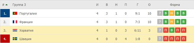 Швеция – Хорватия: таблица
