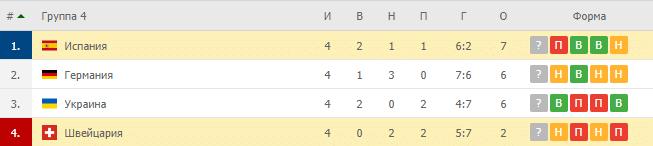 Швейцария – Испания: таблица