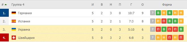 Швейцария – Украина: таблица