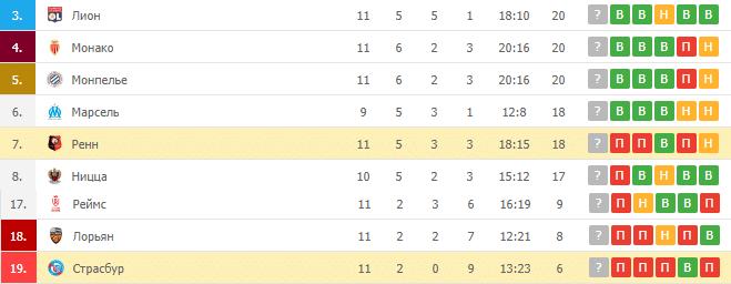 Страсбур – Ренн: таблица