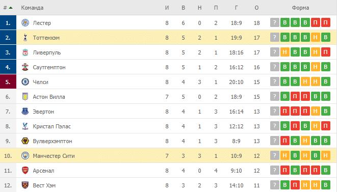 Тоттенхэм – Манчестер Сити: таблица