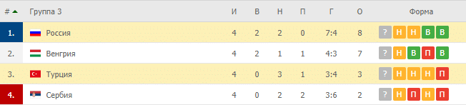 Турция – Россия: таблица