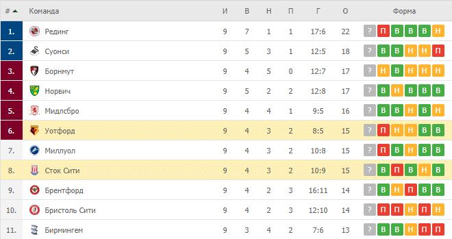 Уотфорд – Сток Сити: таблица