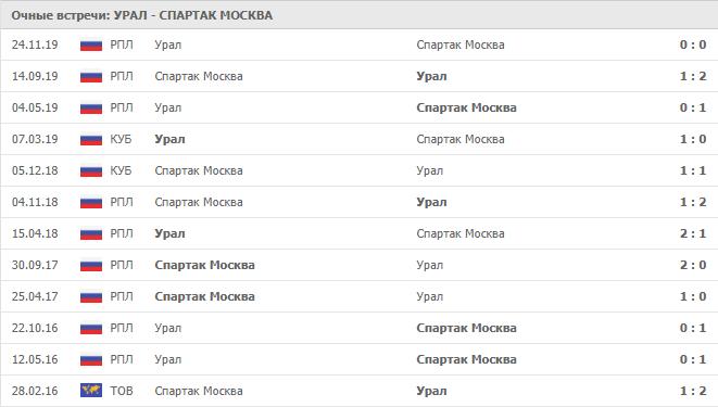 Урал – Спартак Москва: статистика