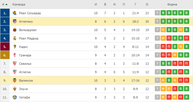 Валенсия – Атлетико: таблица