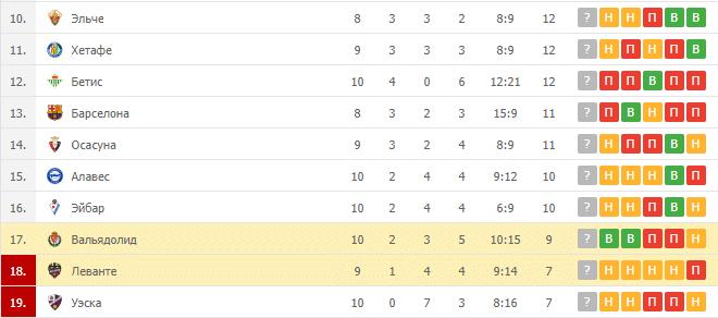 Вальядолид - Леванте 27.11.2020, Самый прибыльный спорт по ставкам