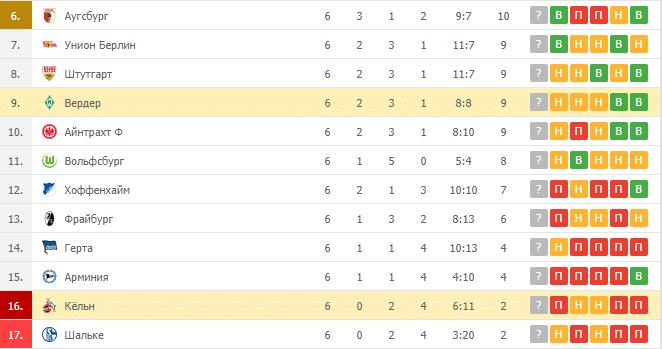 Вердер – Кёльн: таблица