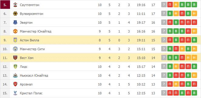 Вест Хэм – Астон Вилла: таблица