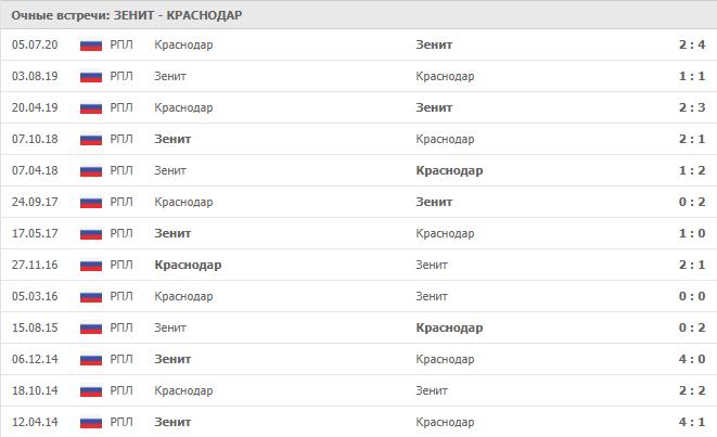 Зенит — Краснодар: статистика