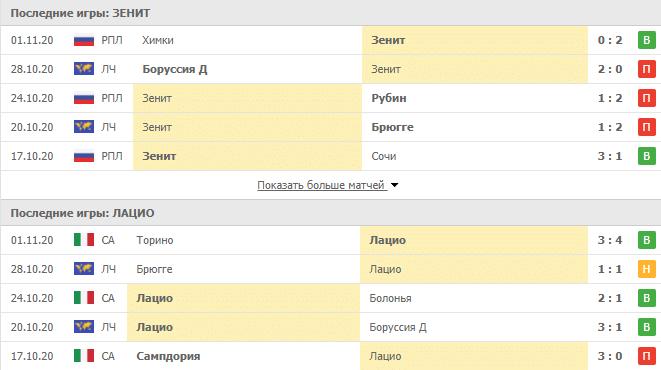 Зенит – Лацио: статистика