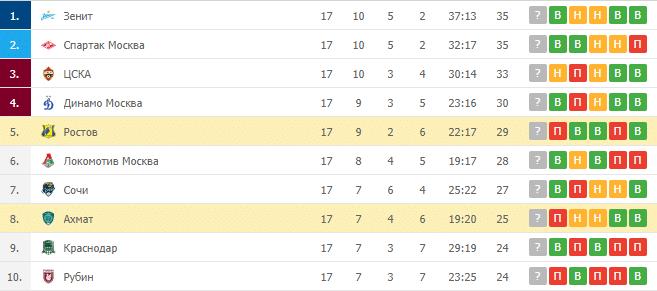 Ахмат – Ростов: таблица