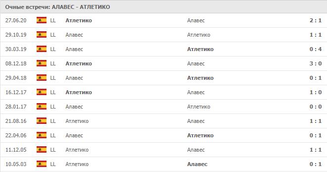 Алавес – Атлетико: статистика